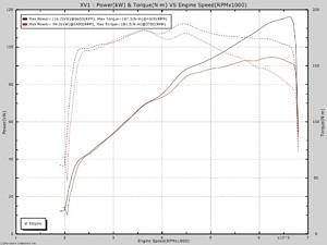 Мощностной стенд: Subaru XV 2.0 - замеры и настройка автомобиля.